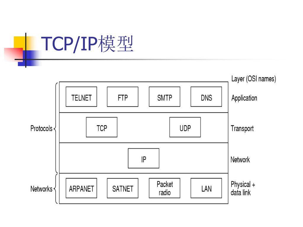 TCP/IP模型