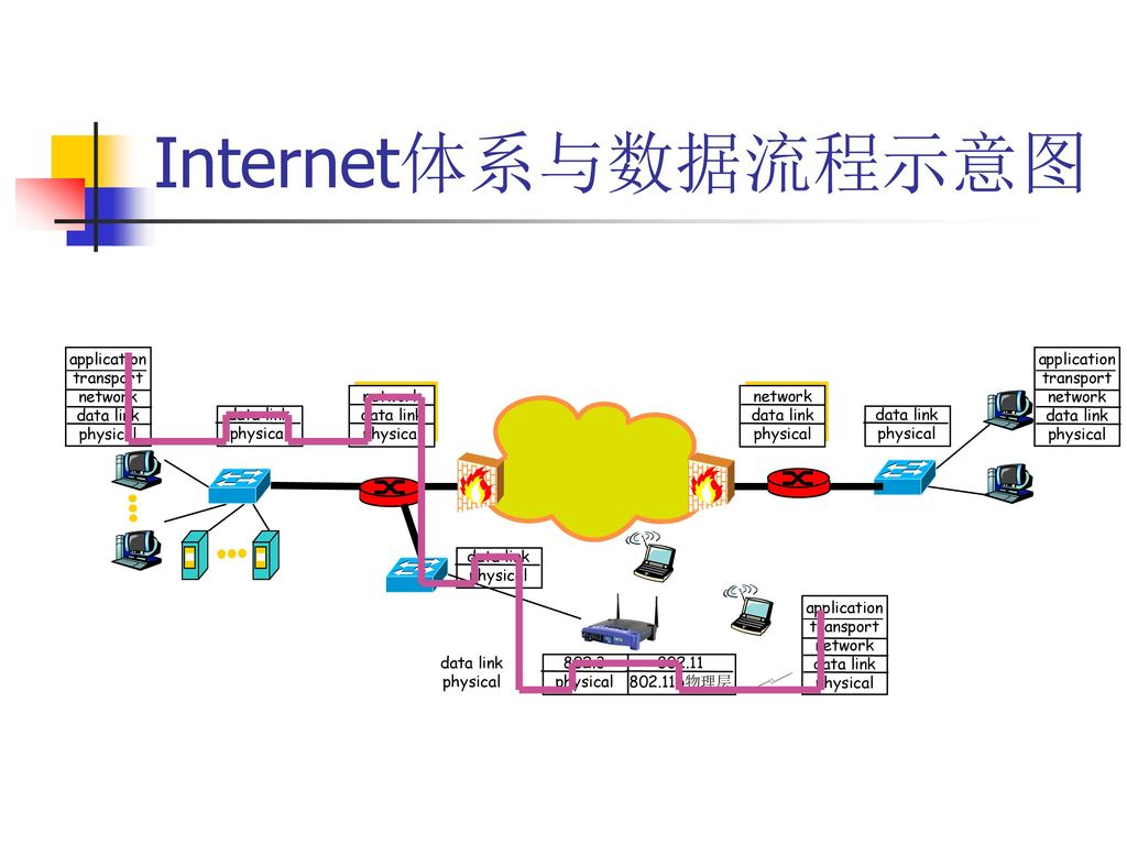 Internet体系与数据流程示意图 network data link physical application transport