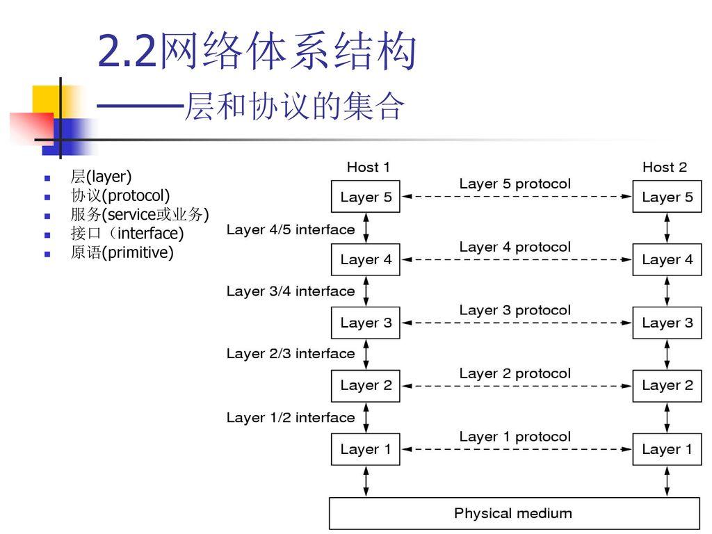 2.2网络体系结构 ——层和协议的集合 层(layer) 协议(protocol) 服务(service或业务) 接口(interface)
