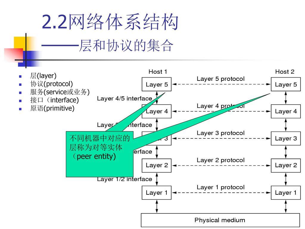 2.2网络体系结构 ——层和协议的集合 不同机器中对应的层称为对等实体(peer entity) 层(layer) 协议(protocol)