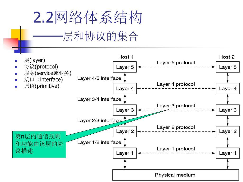 2.2网络体系结构 ——层和协议的集合 第n层的通信规则和功能由该层的协议描述 层(layer) 协议(protocol)
