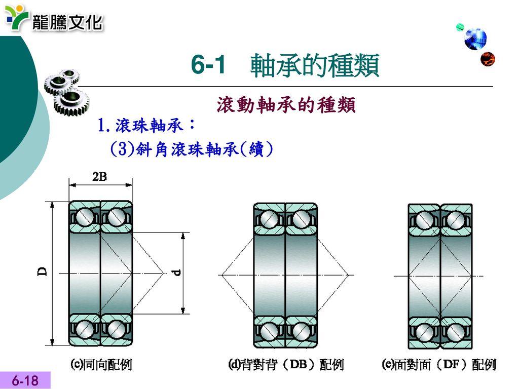 6-1 軸承的種類 滾動軸承的種類 1.滾珠軸承: (3)斜角滾珠軸承(續) 6-18