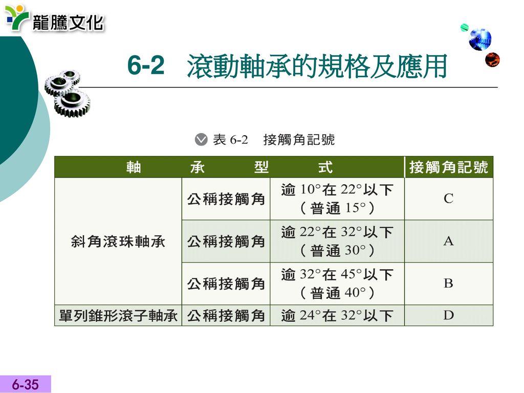 6-2 滾動軸承的規格及應用 6-35