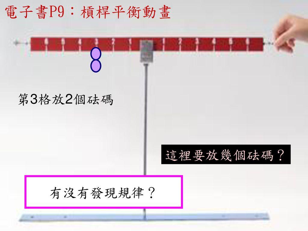 電子書P9:槓桿平衡動畫 第3格放2個砝碼 這裡要放幾個砝碼? 有沒有發現規律?