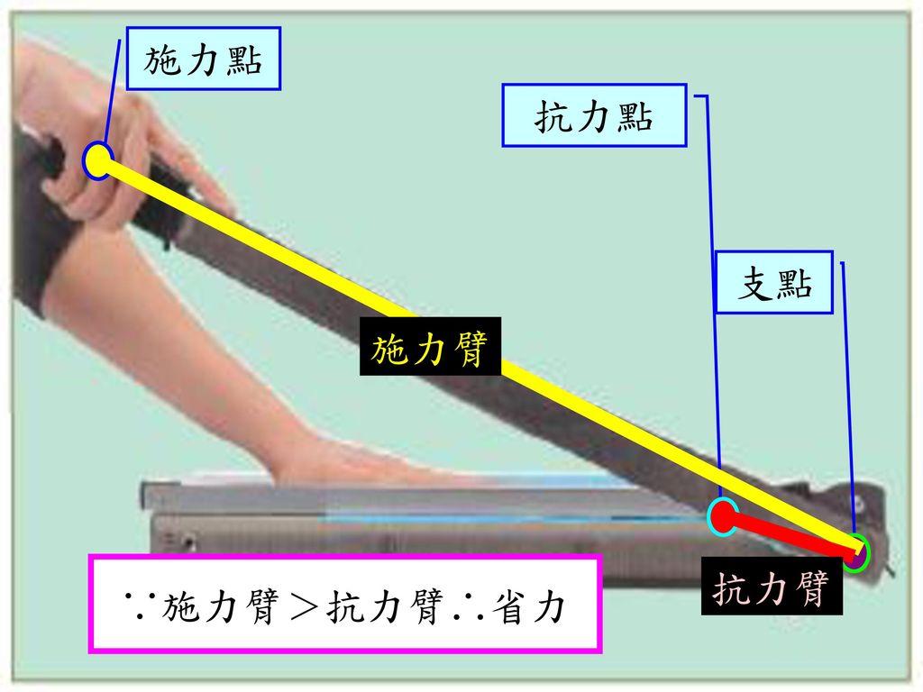 施力點 抗力點 支點 施力臂 ∵施力臂>抗力臂∴省力 抗力臂