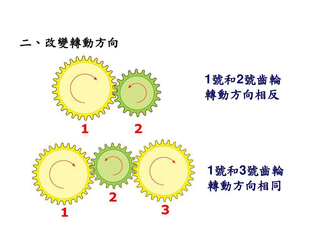 二、改變轉動方向 1號和2號齒輪轉動方向相反 1 2 1號和3號齒輪轉動方向相同 2 3 1 98
