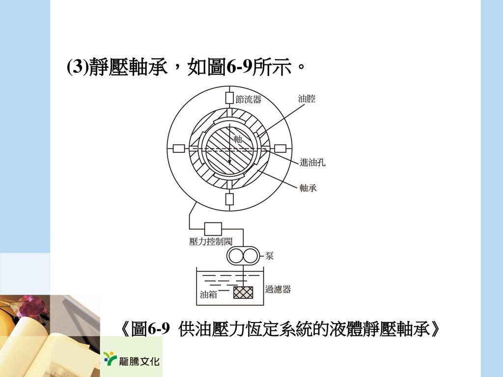 (3)靜壓軸承,如圖6-9所示。 《圖6-9 供油壓力恆定系統的液體靜壓軸承》