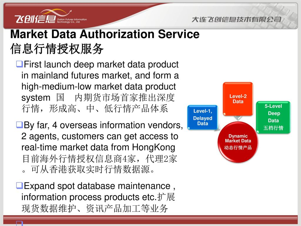 Market Data Authorization Service 信息行情授权服务