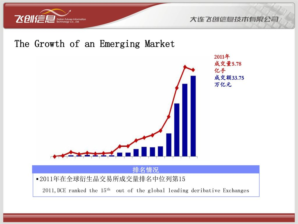 The Growth of an Emerging Market