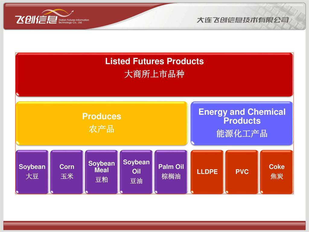 Listed Futures Products Energy and Chemical Products