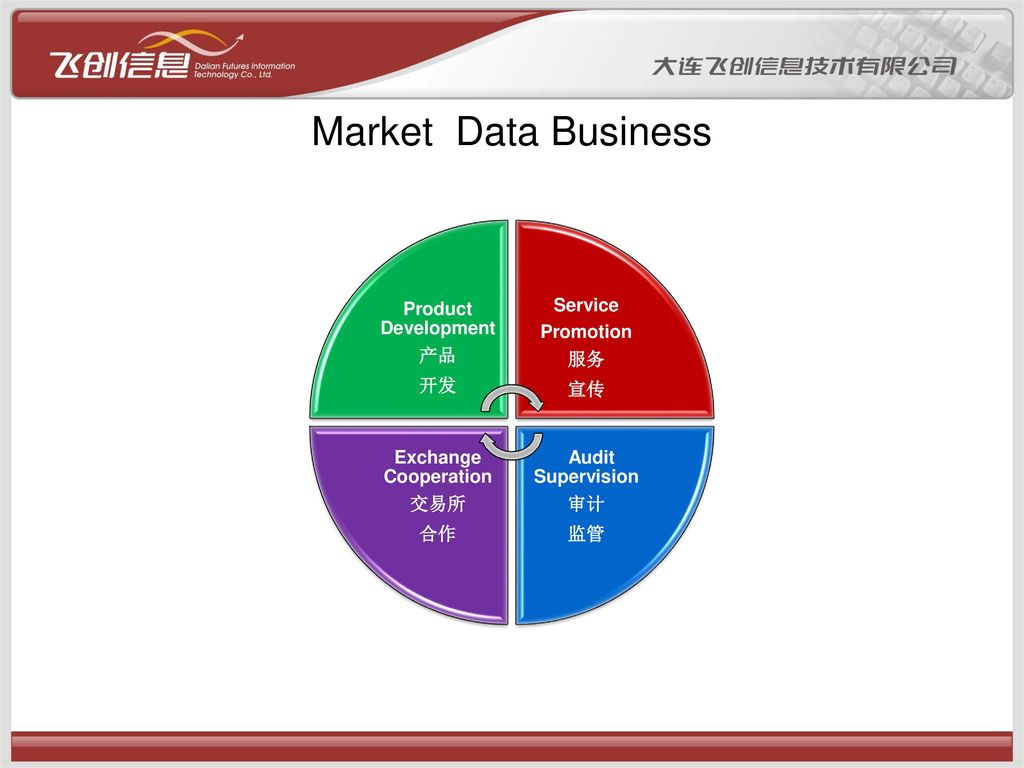 Market Data Business Product Development 开发 产品 Service Promotion 宣传 服务