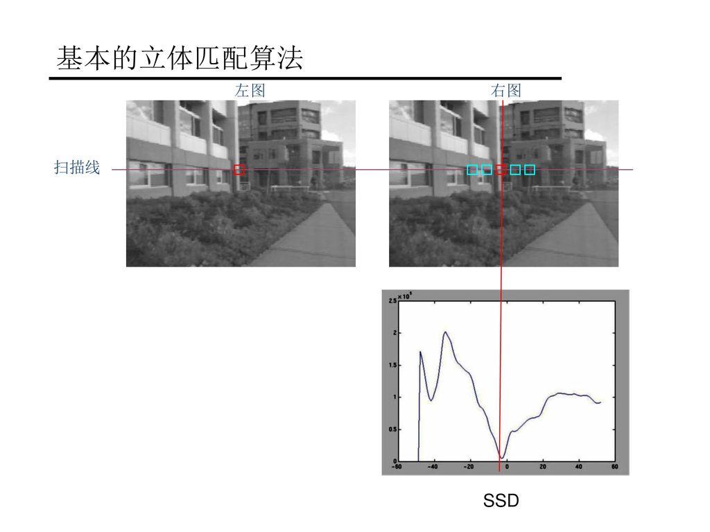 基本的立体匹配算法 左图 右图 扫描线 SSD