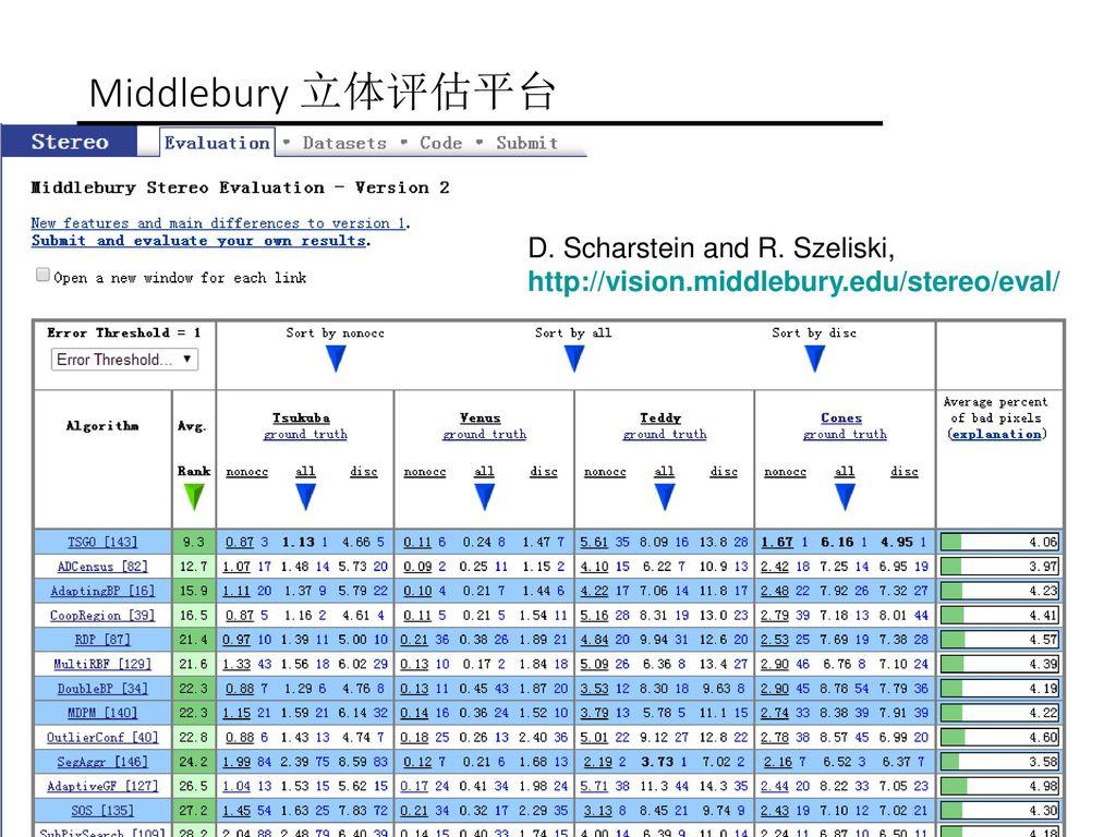 Middlebury 立体评估平台 D. Scharstein and R. Szeliski, http://vision.middlebury.edu/stereo/eval/