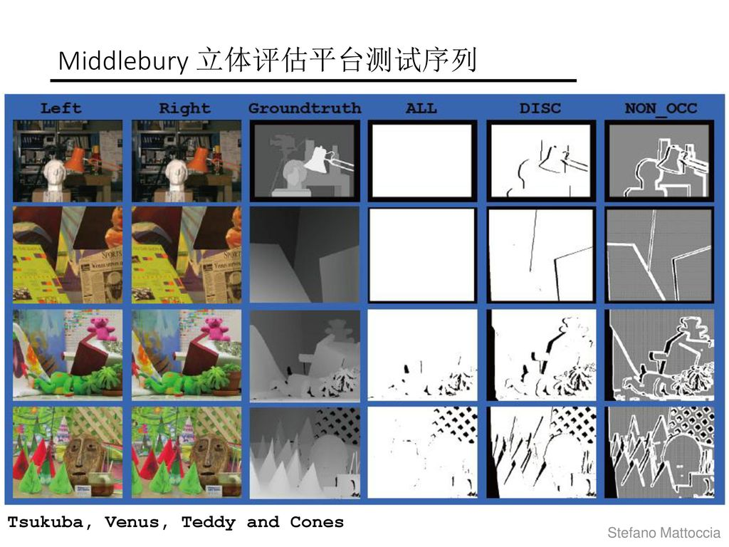 Middlebury 立体评估平台测试序列