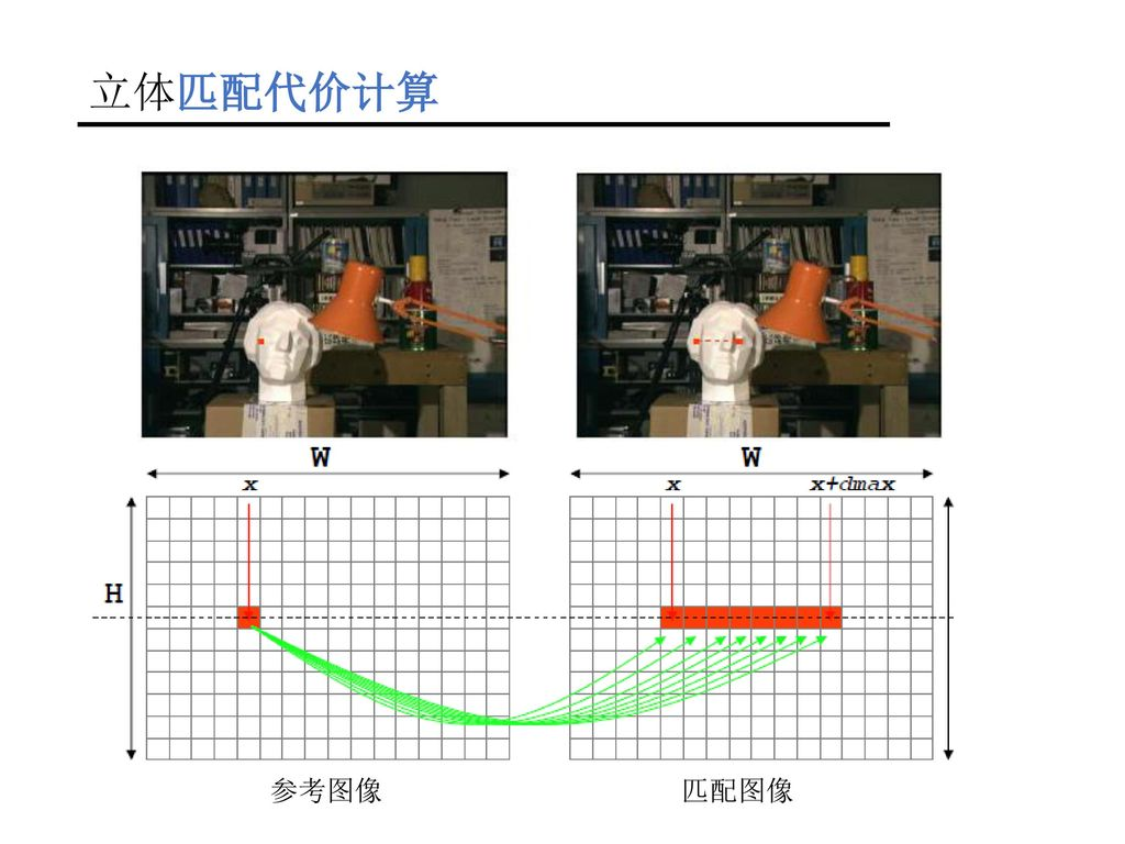 立体匹配代价计算 参考图像 匹配图像