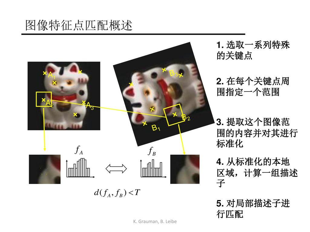 图像特征点匹配概述 1. 选取一系列特殊的关键点 2. 在每个关键点周围指定一个范围 3. 提取这个图像范围的内容并对其进行标准化