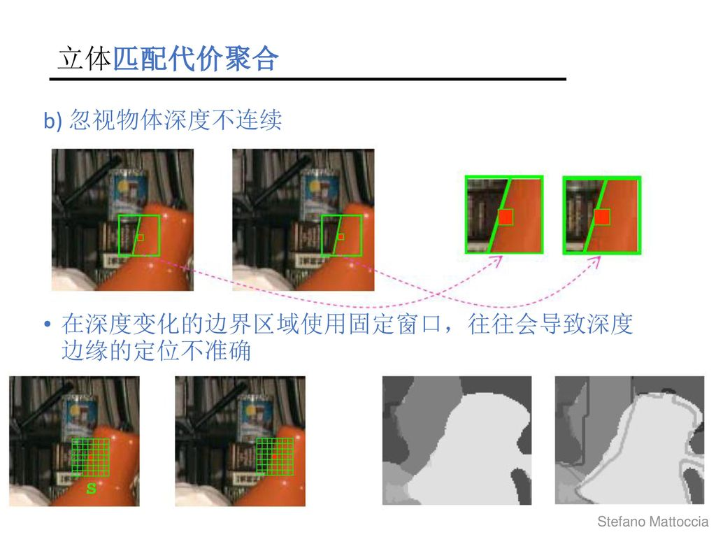 立体匹配代价聚合 b) 忽视物体深度不连续 在深度变化的边界区域使用固定窗口,往往会导致深度 边缘的定位不准确