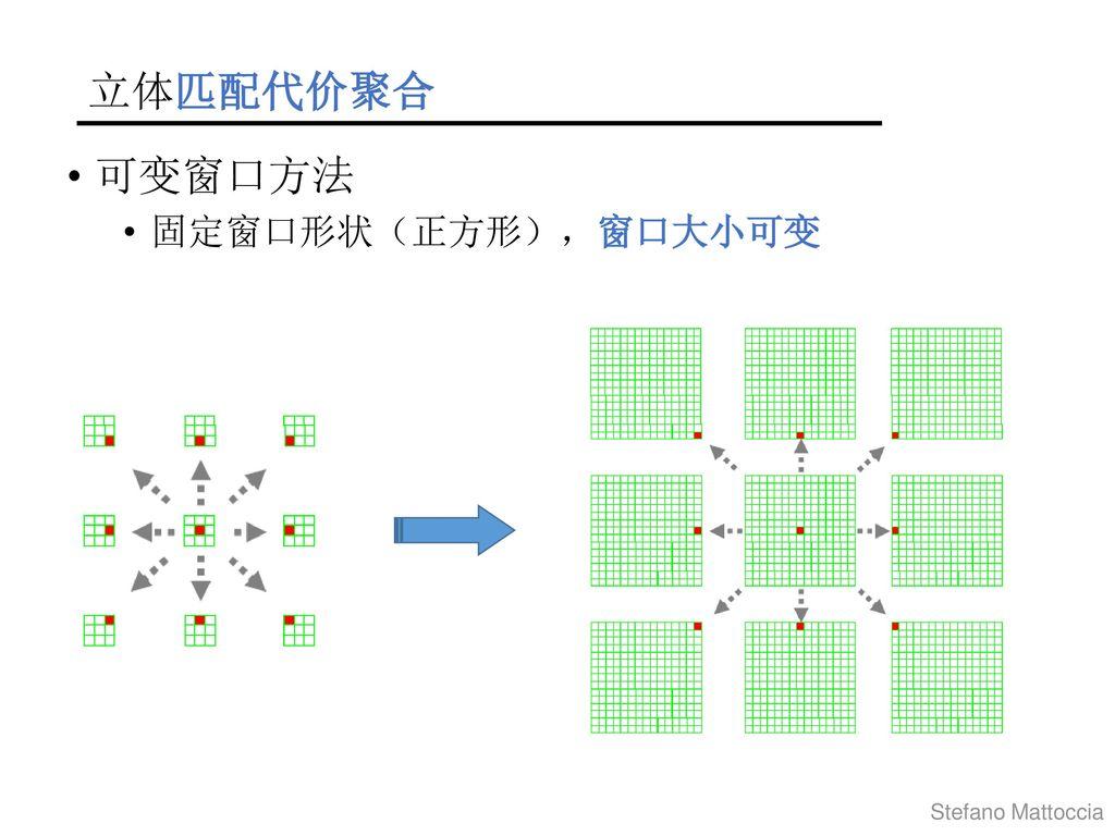 立体匹配代价聚合 可变窗口方法 固定窗口形状(正方形),窗口大小可变 Stefano Mattoccia