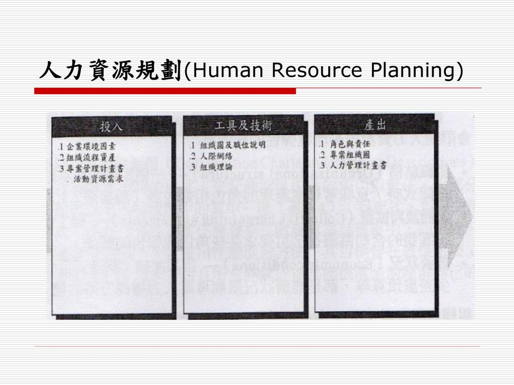 人力資源規劃(Human Resource Planning)