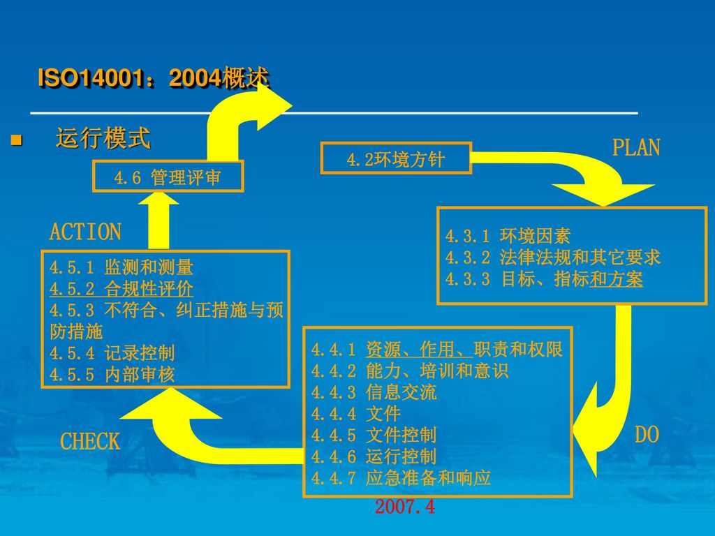 ISO14001:2004概述 运行模式 PLAN ACTION DO CHECK 4.2环境方针 4.6 管理评审 4.3.1 环境因素