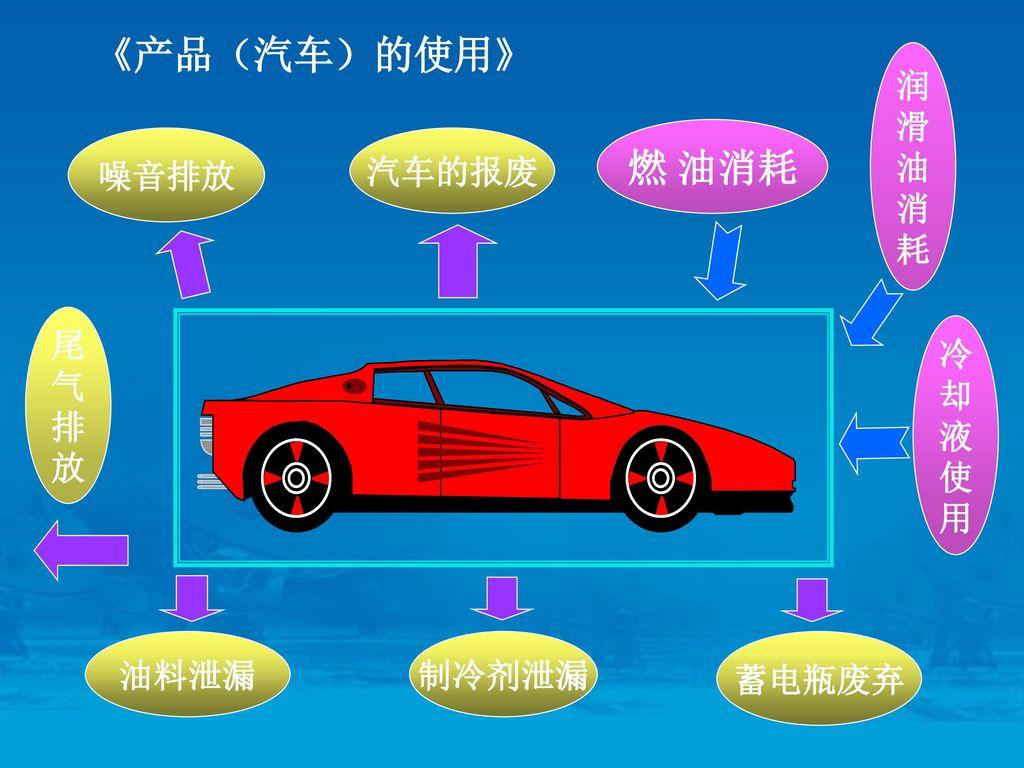 《产品(汽车)的使用》 燃 油消耗 润 滑 油 消 耗 噪音排放 汽车的报废 尾 气 排 放 冷 却 液 使 用 油料泄漏 制冷剂泄漏