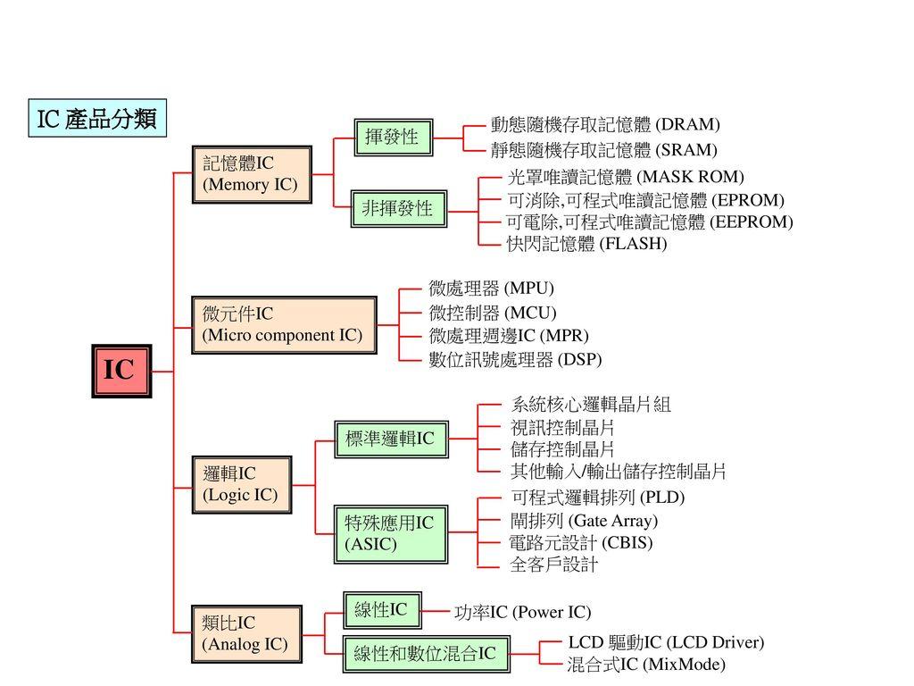 IC IC 產品分類 動態隨機存取記憶體 (DRAM) 揮發性 靜態隨機存取記憶體 (SRAM) 記憶體IC (Memory IC)