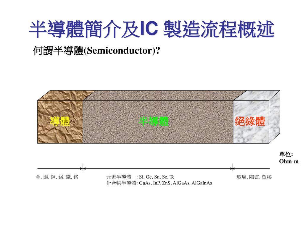 半導體簡介及IC 製造流程概述 何謂半導體(Semiconductor) 導體 半導體 絕緣體 單位: Ohm·m