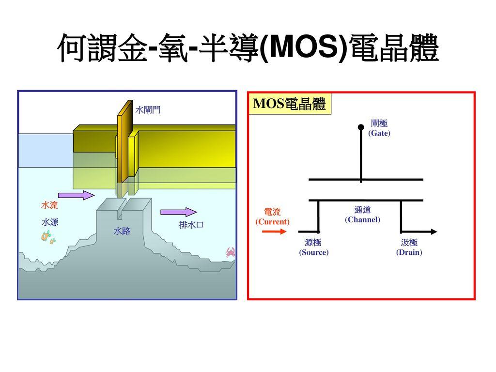 何謂金-氧-半導(MOS)電晶體 MOS電晶體 水閘門 排水口 水路 水源 水流 閘極 (Gate) 電流 (Current) 通道