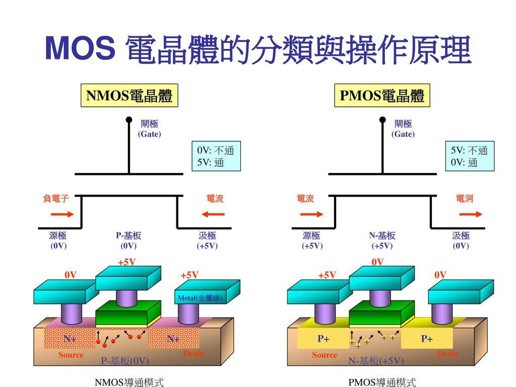 MOS 電晶體的分類與操作原理 NMOS電晶體 PMOS電晶體 0V: 不通 5V: 通 5V: 不通 0V: 通 +5V 0V 0V