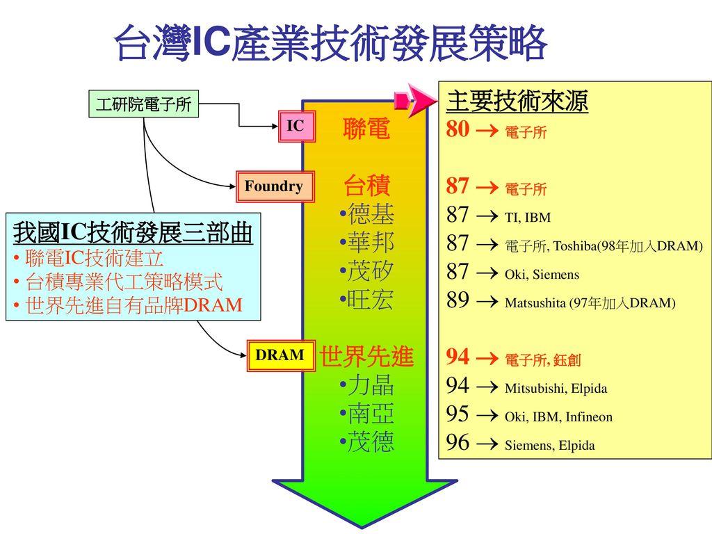 台灣IC產業技術發展策略 主要技術來源 80  電子所 聯電 87  電子所 台積 87  TI, IBM 德基