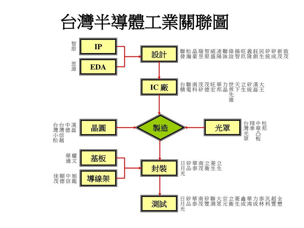 台灣半導體工業關聯圖 IP 設計 EDA IC 廠 製造 晶圓 光罩 基板 封裝 導線架 測試 智原 敦茂 新茂矽成 矽統 民生 鈺創義隆