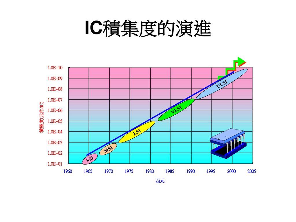 IC積集度的演進 ULSI VLSI LSI MSI SSI