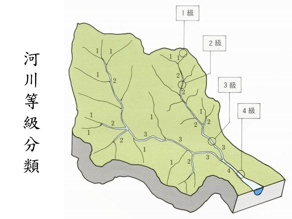 河川等級分類