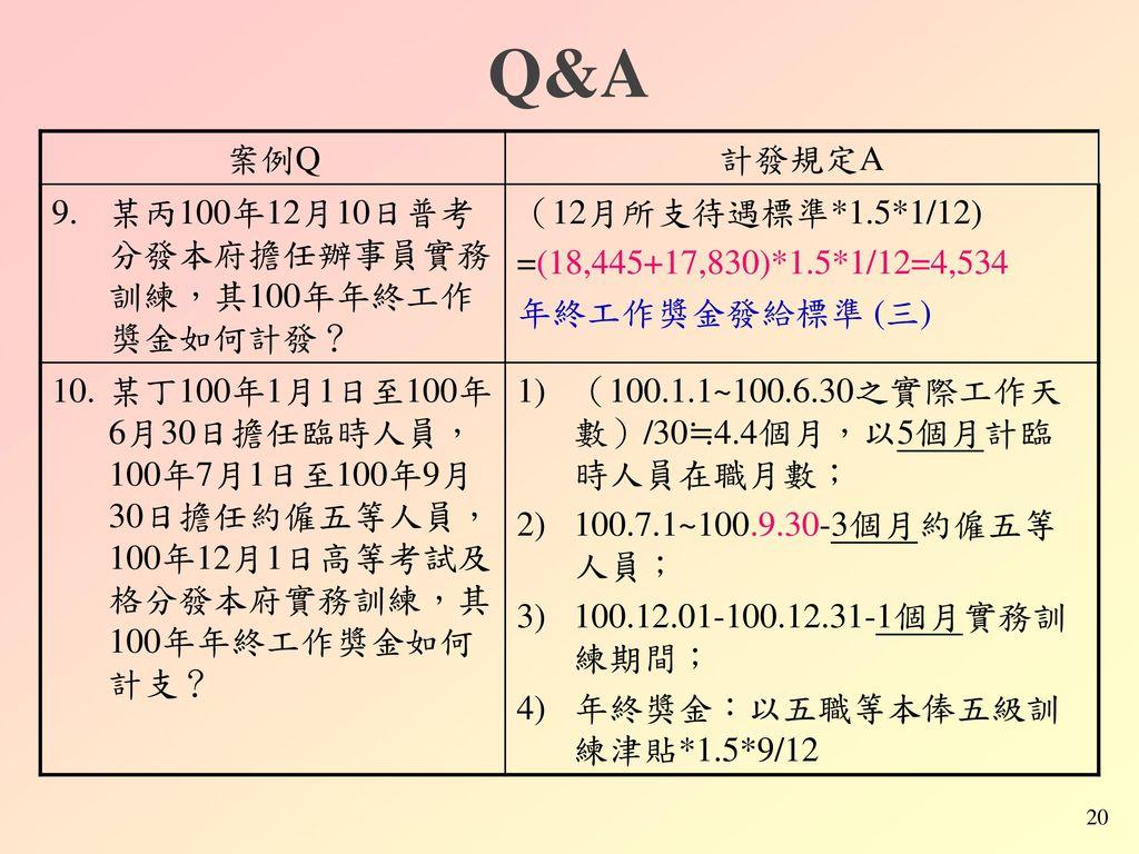 Q&A 案例Q 計發規定A 某丙100年12月10日普考分發本府擔任辦事員實務訓練,其100年年終工作獎金如何計發?