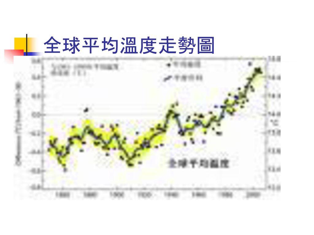 全球平均溫度走勢圖