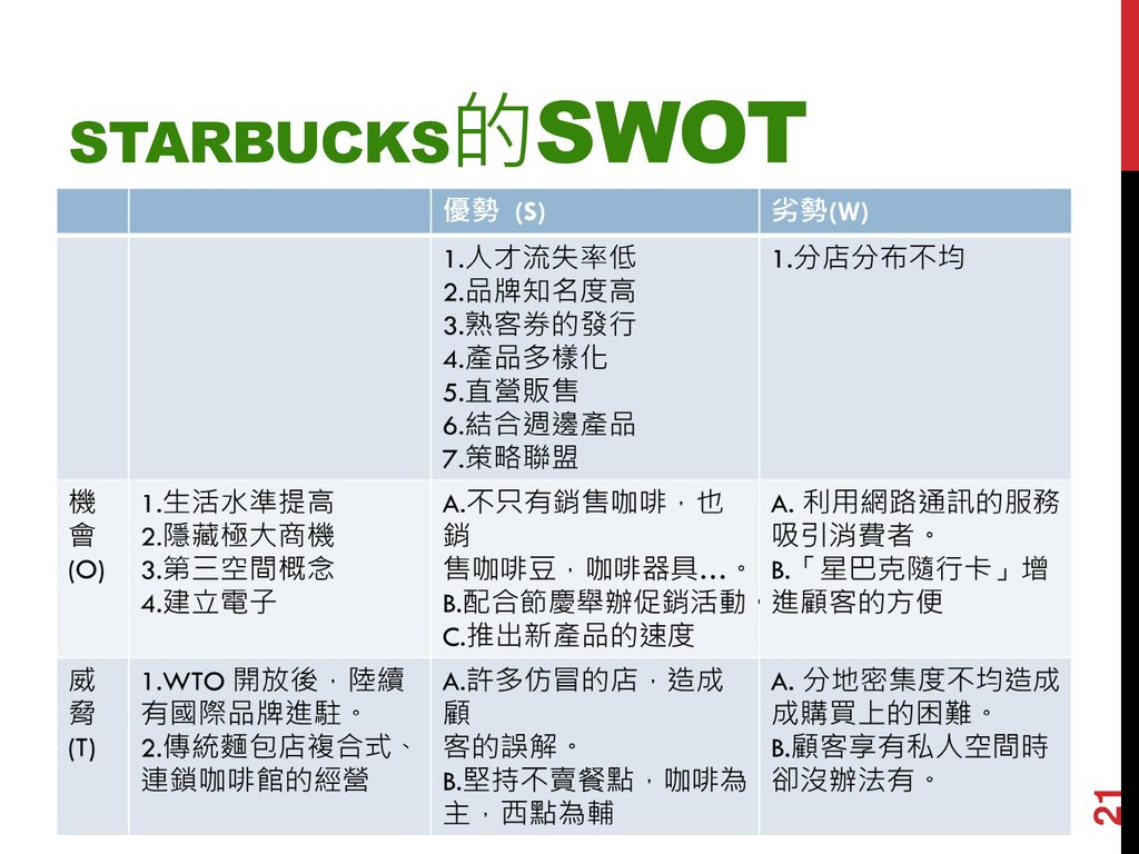 swot about starbucks According to the swot analysis, starbucks has plenty of opportunities to take, and a few threats to deal with.