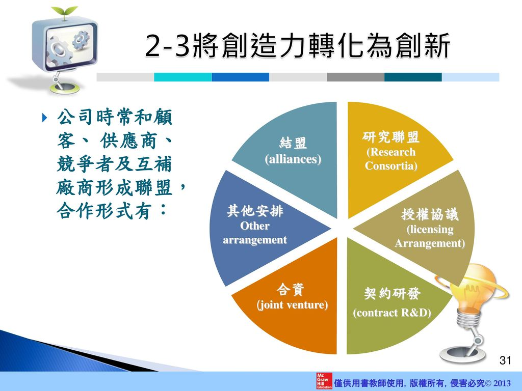2-3將創造力轉化為創新 公司時常和顧 客、 供應商、 競爭者及互補 廠商形成聯盟, 合作形式有: 研究聯盟 結盟 (alliances)