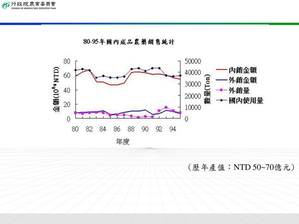 (歷年產值:NTD 50~70億元)
