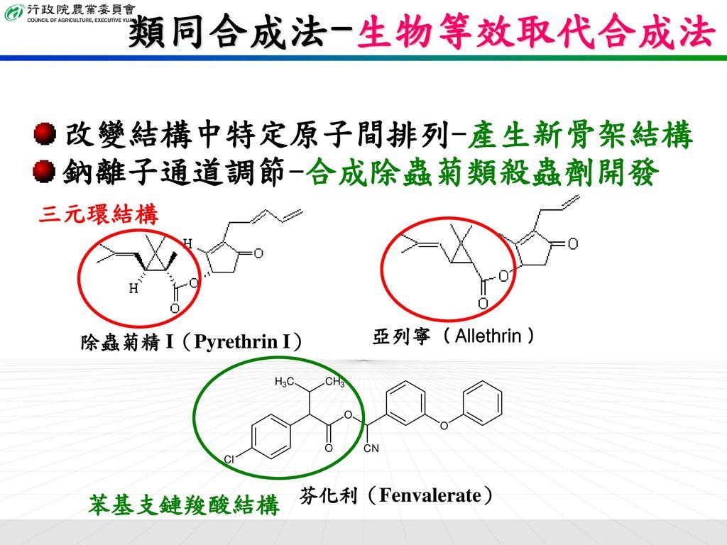 類同合成法-生物等效取代合成法 改變結構中特定原子間排列-產生新骨架結構 鈉離子通道調節-合成除蟲菊類殺蟲劑開發 三元環結構