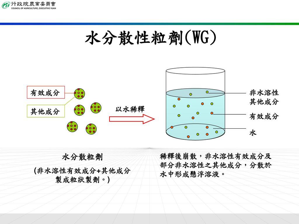 (非水溶性有效成分+其他成分 製成粒狀製劑。)