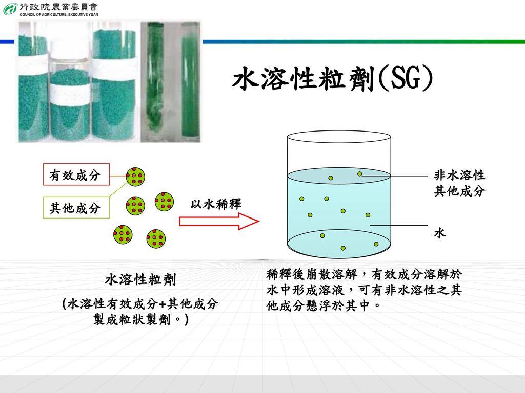 (水溶性有效成分+其他成分製成粒狀製劑。)