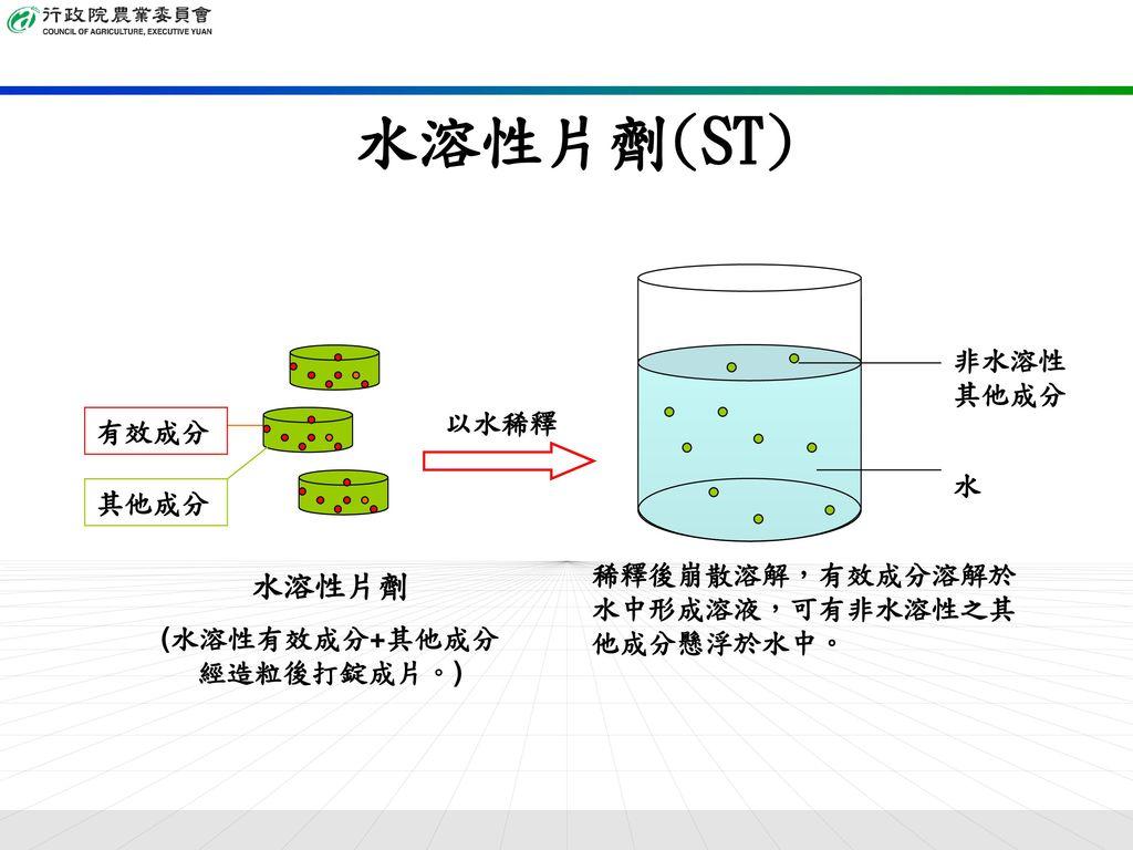 (水溶性有效成分+其他成分經造粒後打錠成片。)