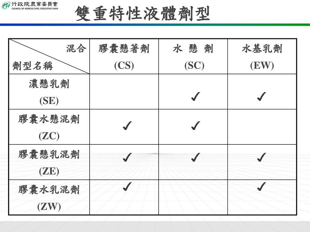 雙重特性液體劑型 混合 劑型名稱 膠囊懸著劑 (CS) 水 懸 劑 (SC) 水基乳劑 (EW) 濃懸乳劑 (SE) 膠囊水懸混劑 (ZC)