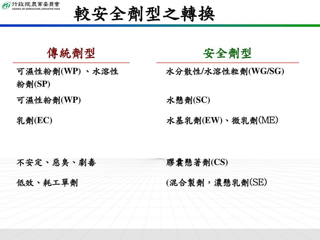 較安全劑型之轉換 傳統劑型 安全劑型 可濕性粉劑(WP) 、水溶性粉劑(SP) 水分散性/水溶性粒劑(WG/SG) 可濕性粉劑(WP)