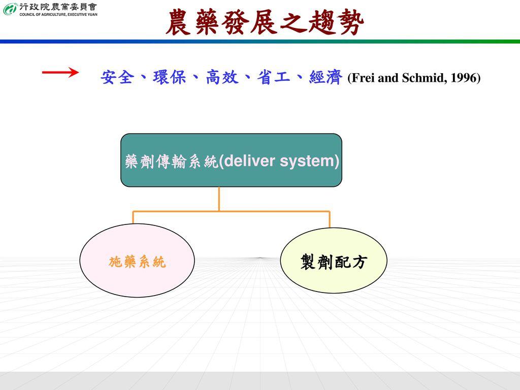藥劑傳輸系統(deliver system)