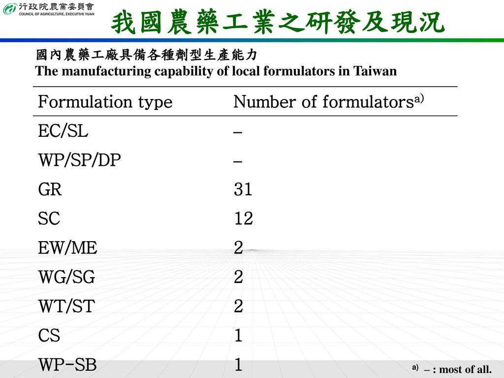 我國農藥工業之研發及現況 Formulation type Number of formulatorsa) EC/SL – WP/SP/DP
