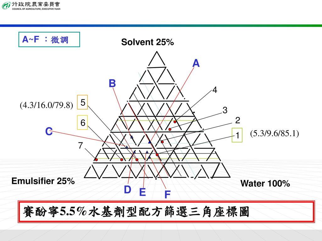 賽酚寧5.5%水基劑型配方篩選三角座標圖 A B C D E F A~F :微調 Solvent 25% 4 5