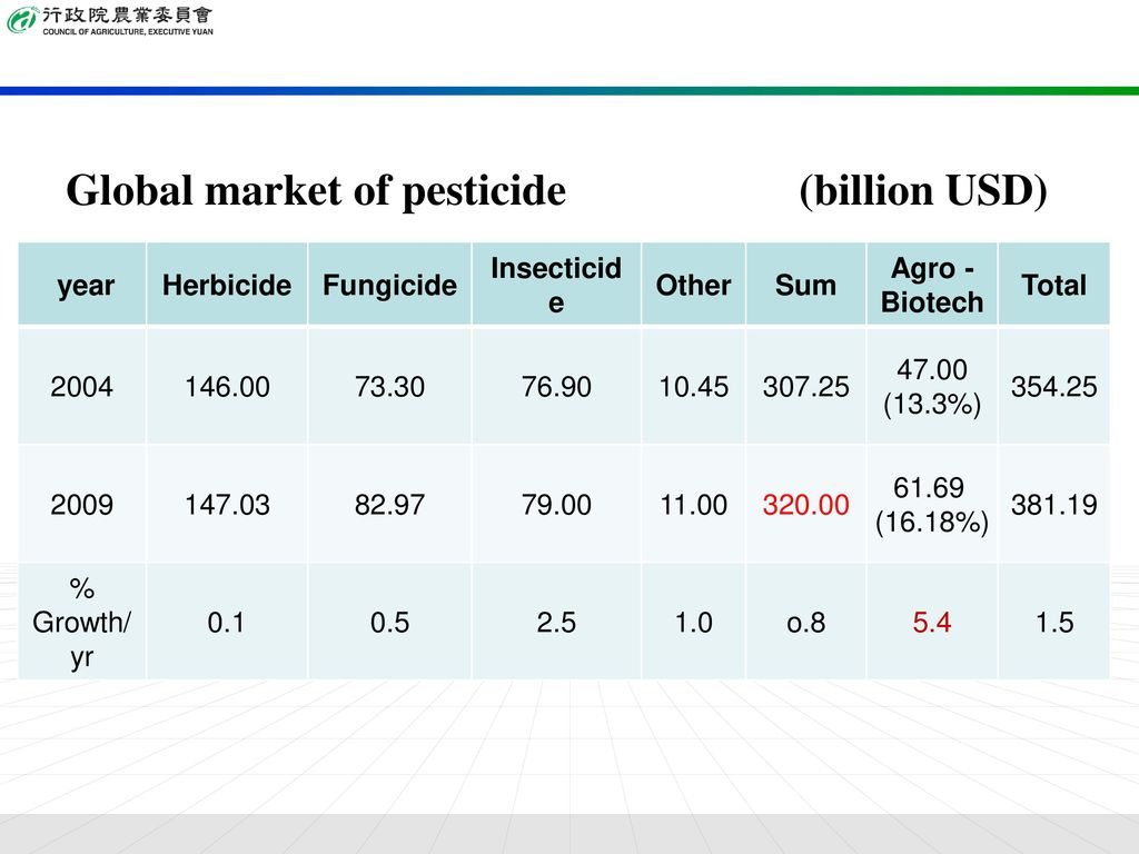 Global market of pesticide (billion USD)