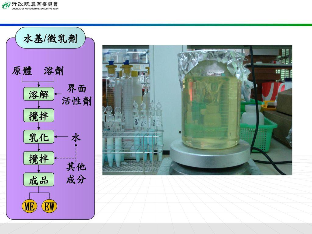 水基/微乳劑 攪拌 溶解 乳化 成品 原體 溶劑 水 界面 活性劑 其他 成分 ME EW