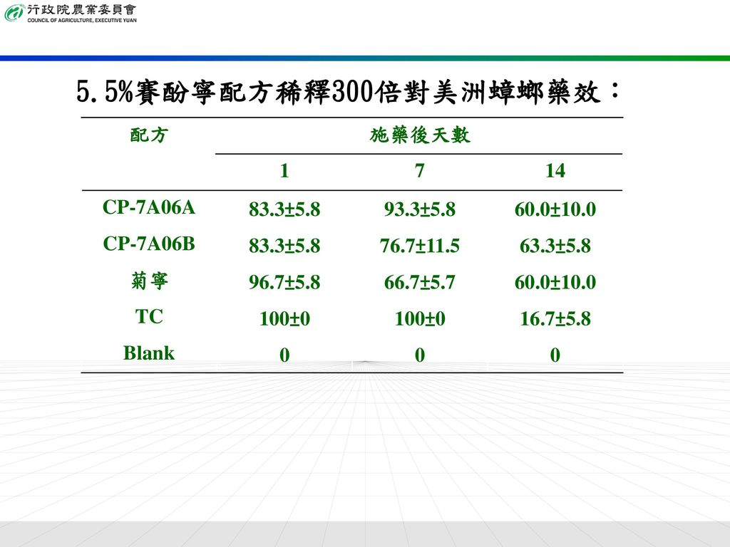 5.5%賽酚寧配方稀釋300倍對美洲蟑螂藥效: 配方 施藥後天數 1 7 14 CP-7A06A 83.3±5.8 93.3±5.8